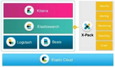 Elastic Stack and Elasticsearch overview