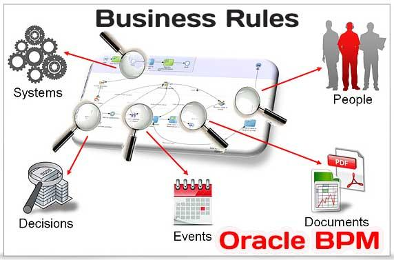 Business Rules application of Oracle BPM