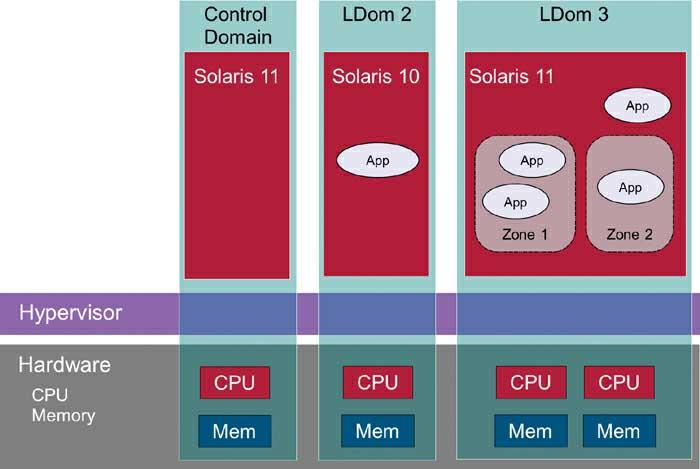 Oracle VM Server for SPARC Features and Implementation
