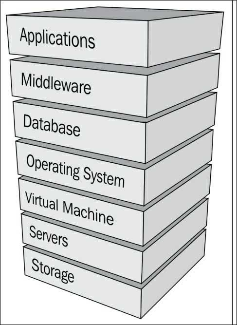 Oracle product stack