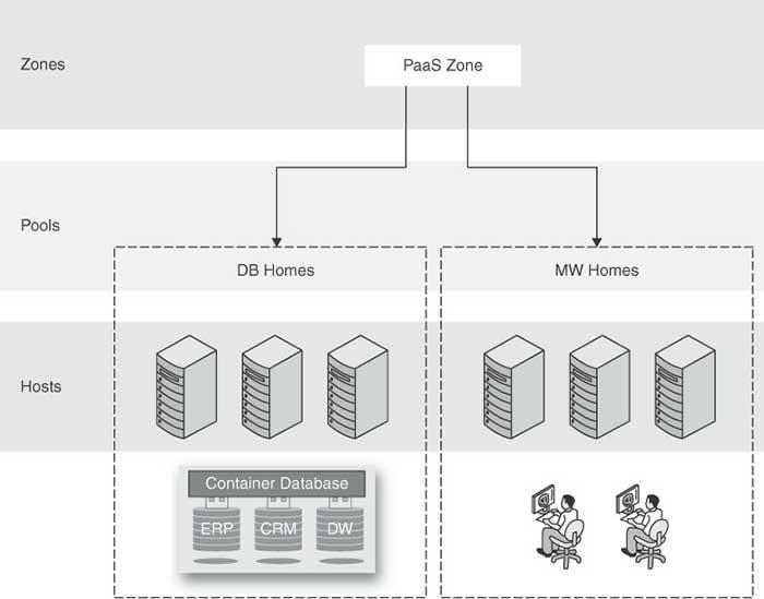 Components of a PaaS zone