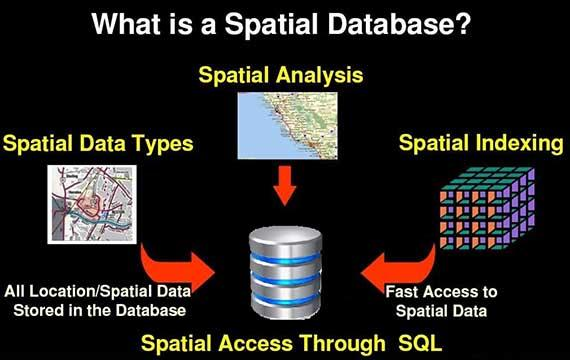 Spatial Information Management with Oracle