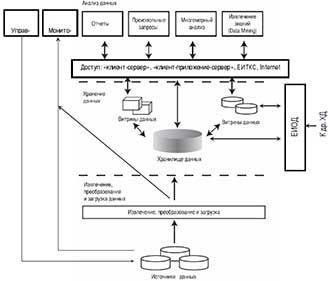Разработка архитектуры информационной системы в рамках аппаратно-программного комплекса «Безопасный город»