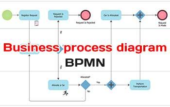 Business process diagram build with BPMN core elements
