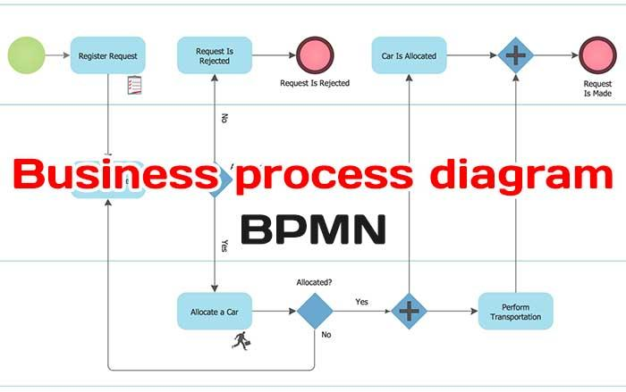 Building Business Process Diagram Using Bpmn Core Elements