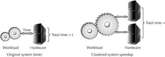 parallel processing in cluster