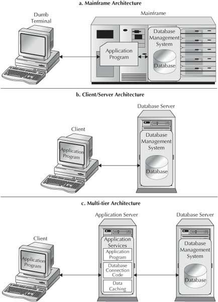 Mainframe architecture