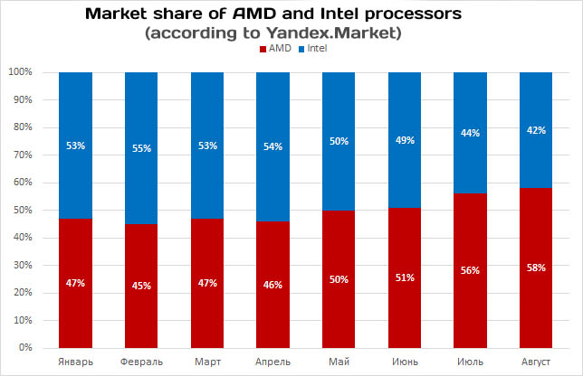 AMD and Intel CPU Market share