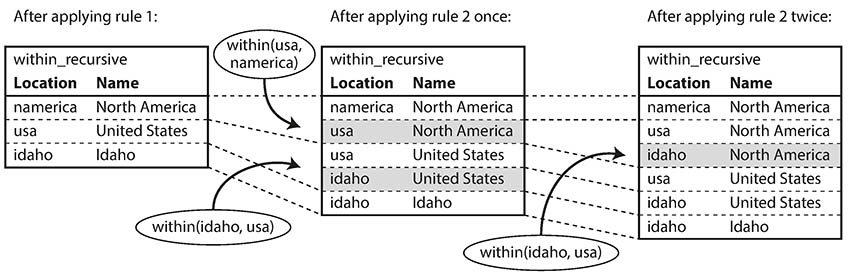 Determining that Idaho is in North America, using the Datalog rules