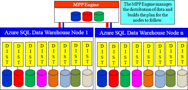 Azure SQL Data Warehouse Architecture