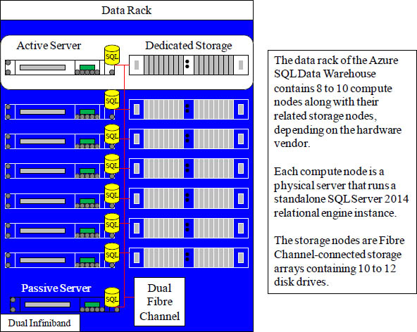 The Data Rack