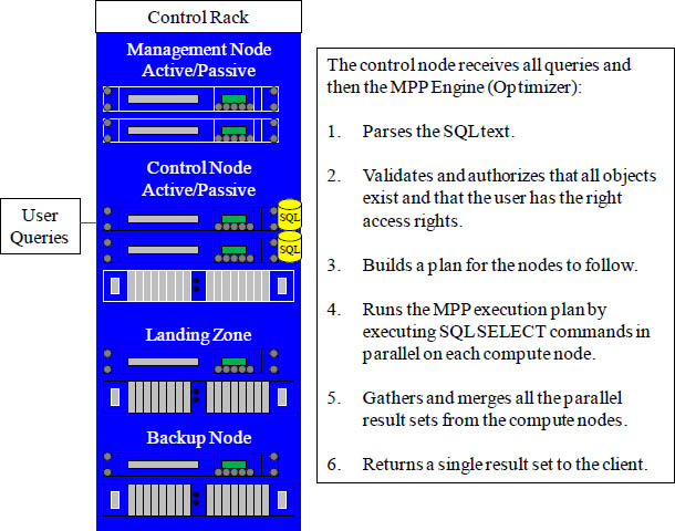 MPP Engine Optimizer