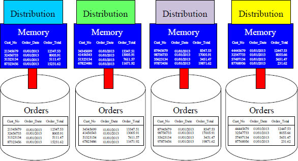 Parallel Processing of Data