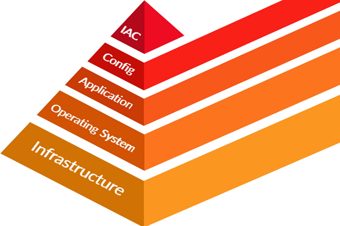 What Is Infrastructure as Code? IAC main benefits