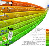 The OSI model and the TCP/IP stack detailed description