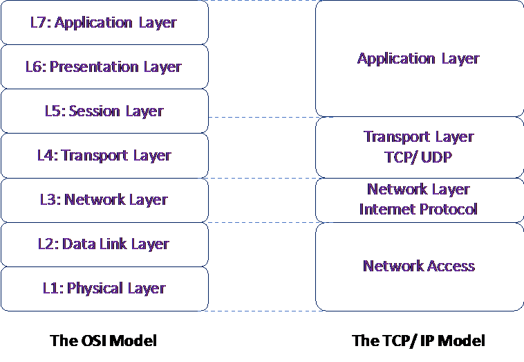 OSI and TCP/IP model Comparing