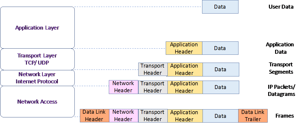Data flow across the TCP/IP layers