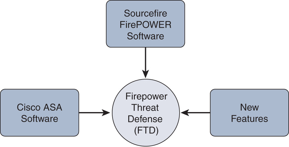 Logical Representation of the FTD Software