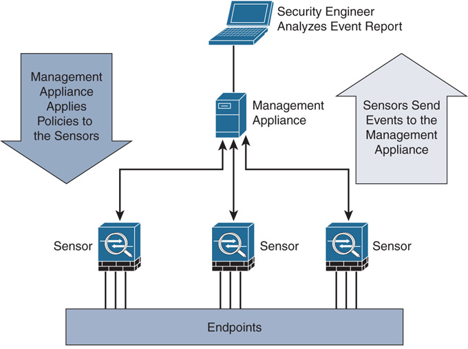 Diagram of a Firepower System Deployment