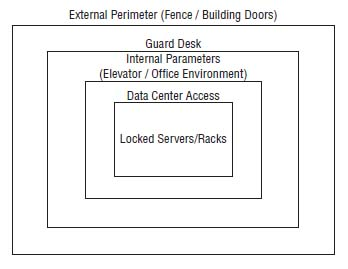 Example of a layered site security model