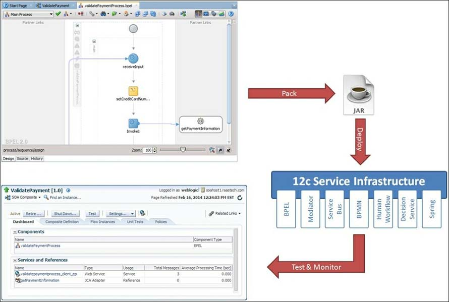 typical Oracle SOA Suite 12c application lifecycle