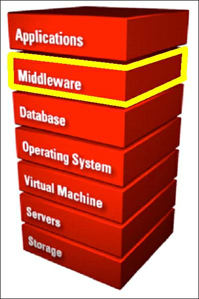 Oracle Fusion Middleware stack