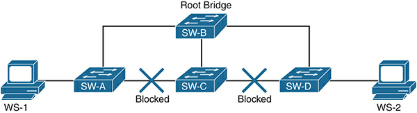 How to Securing the Control Plane with Cisco