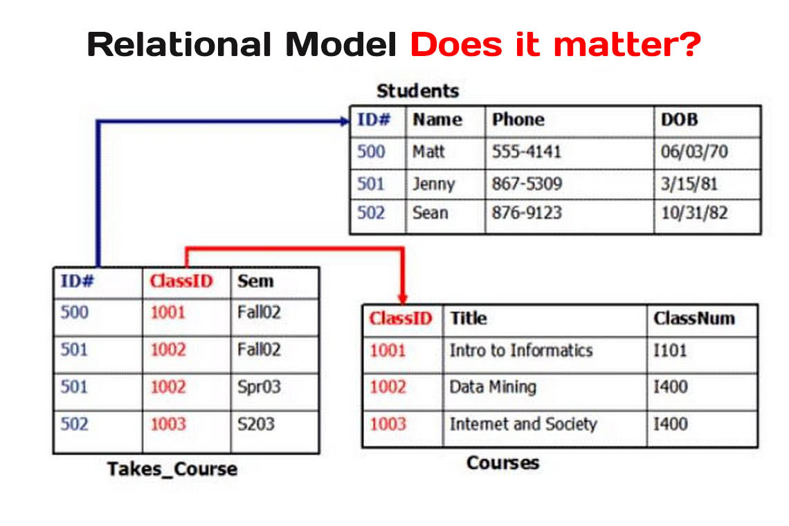 Relational Model importance or Not?