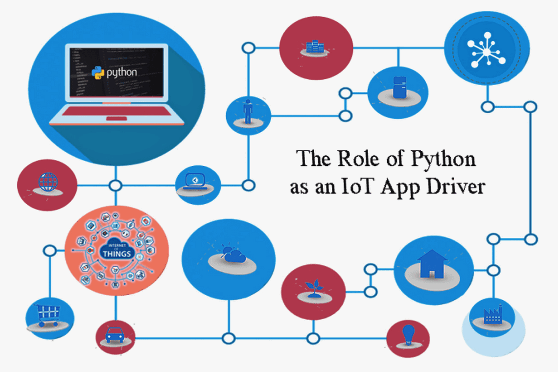 Python using for IOT Apps