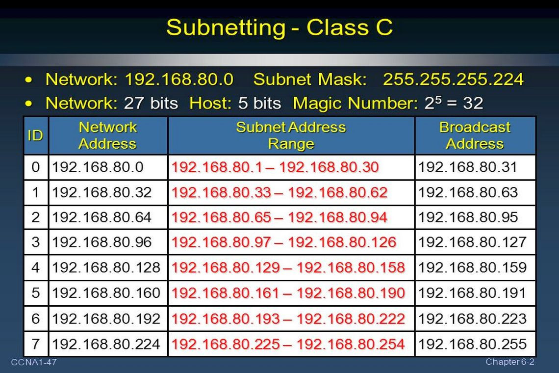 Class C Network Subnetting Using Binary