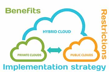Understanding the Hybrid Cloud