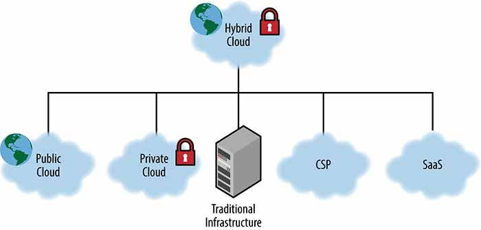 A hybrid cloud can be composed of both on-premises