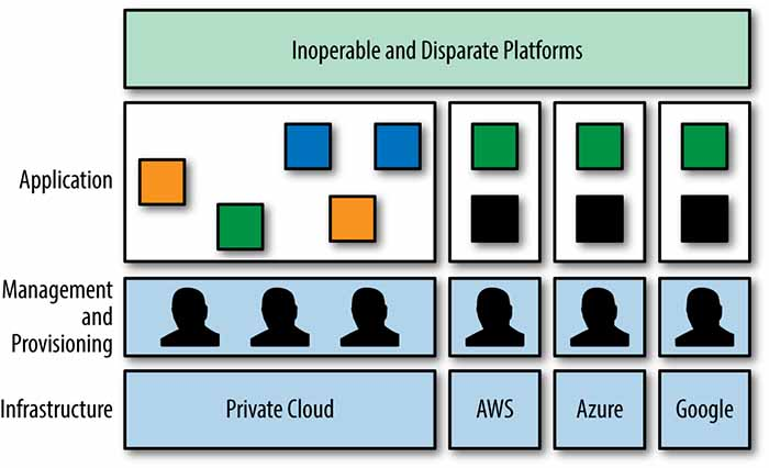 hybrid cloud is different for every cloud environment