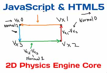 Implementing the 2D Physics Engine Core using JavaScript & HTML5