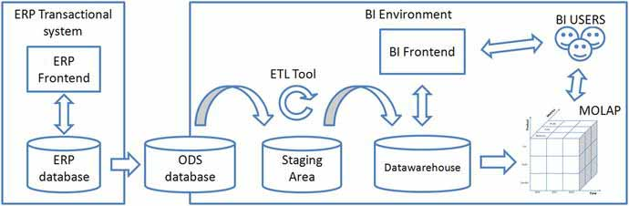 BI system components