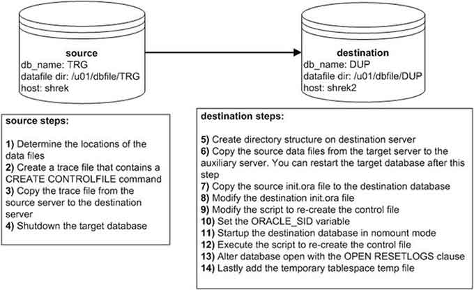 Oracle Cloning with a cold backup