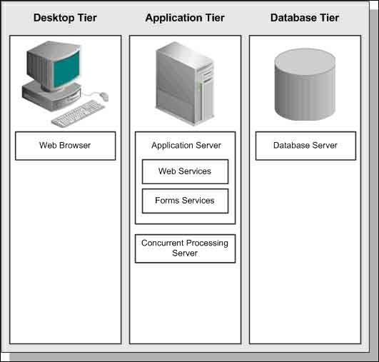 basic architecture of Oracle E-Business Suite
