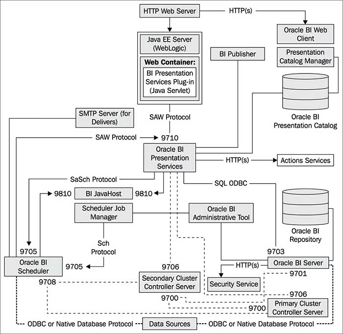 each of the components comprising the core Oracle BI architecture