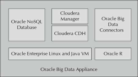 Oracle Big Data Appliance software overview