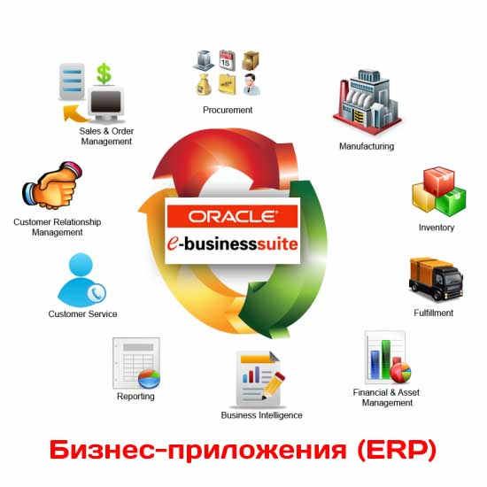 Плюсы и минусы ERP Oracle e-Business Suite