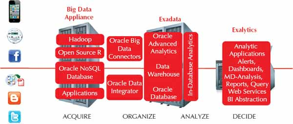 Oracle engineered systems supporting acquire, organize, analyze, and decide phases of big data