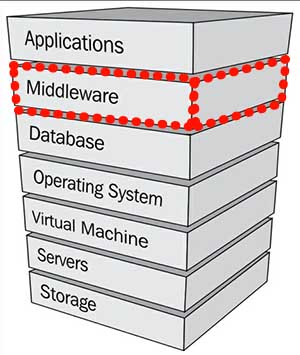 Oracle Fusion Middleware and Oracle product stack