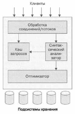 Обзор архитектуры MySQL