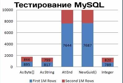 Эталонное тестирование MySQL (бенчмаркинг)