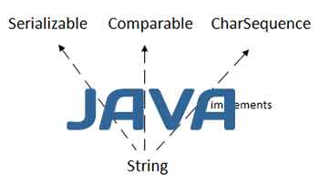 Java string types