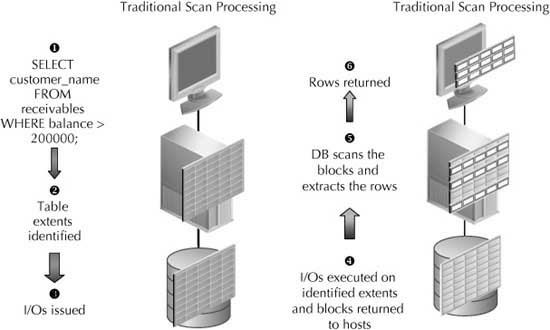 table scans processing in Oracle