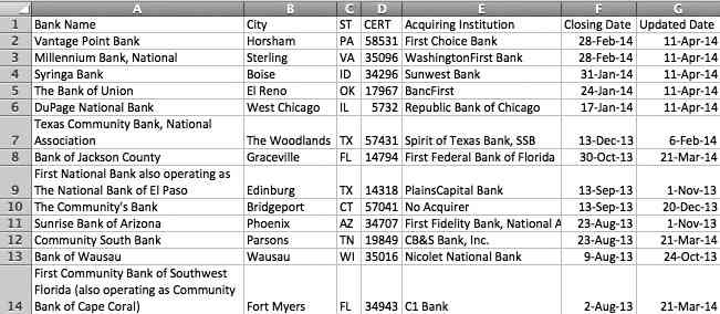 FDIC failed banks data in a spreadsheet