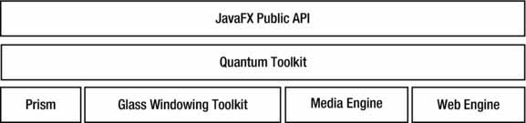 Components of the JavaFX platform