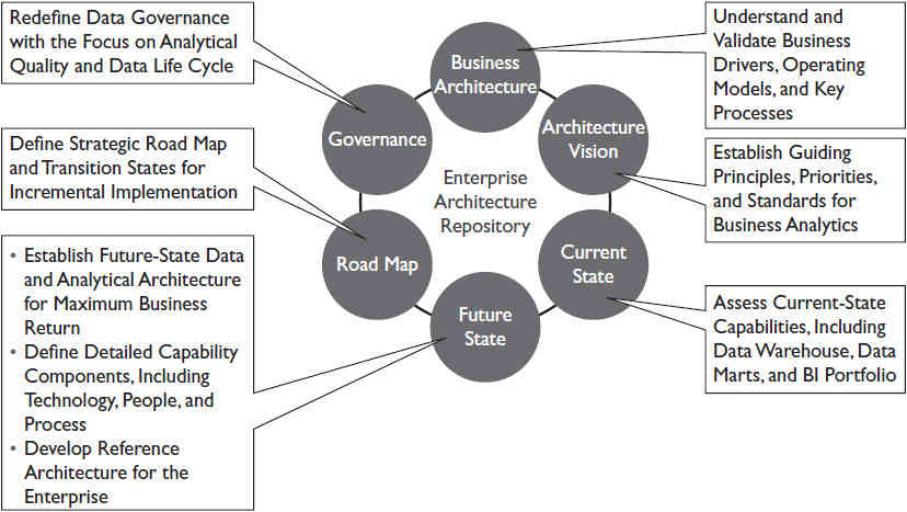 Architecture development process for business analytics