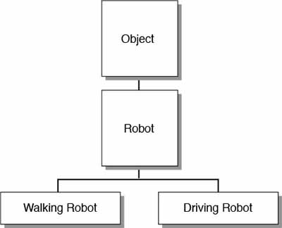 The basic Robot hierarchy